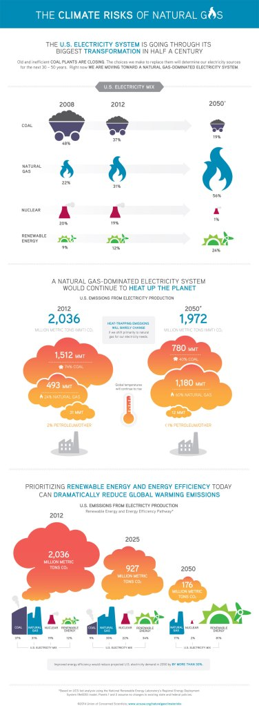 Climate-Risks-of-Natural-Gas-Full-Infographic_Full-Size
